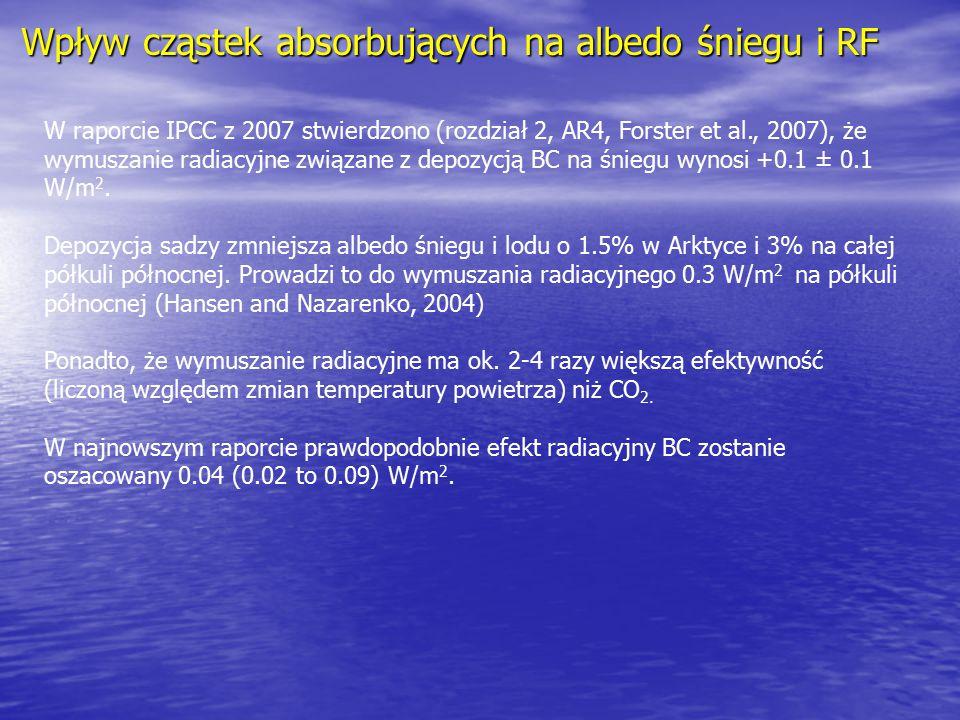 Wpływ cząstek absorbujących na albedo śniegu i RF