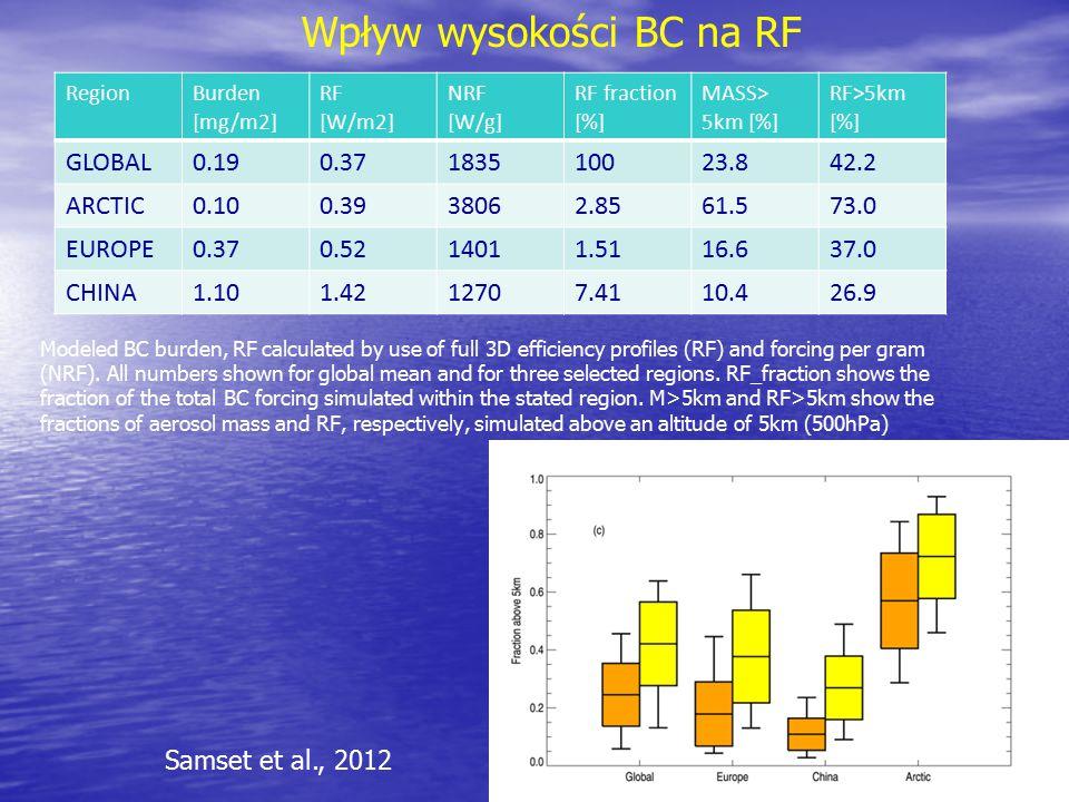 Wpływ wysokości BC na RF