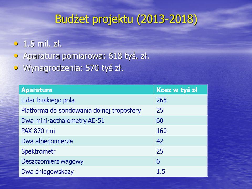 Budżet projektu (2013-2018) 1.5 mil. zł.