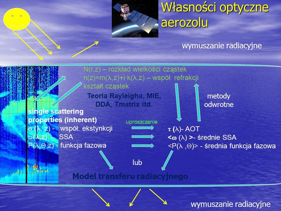 Własności optyczne aerozolu
