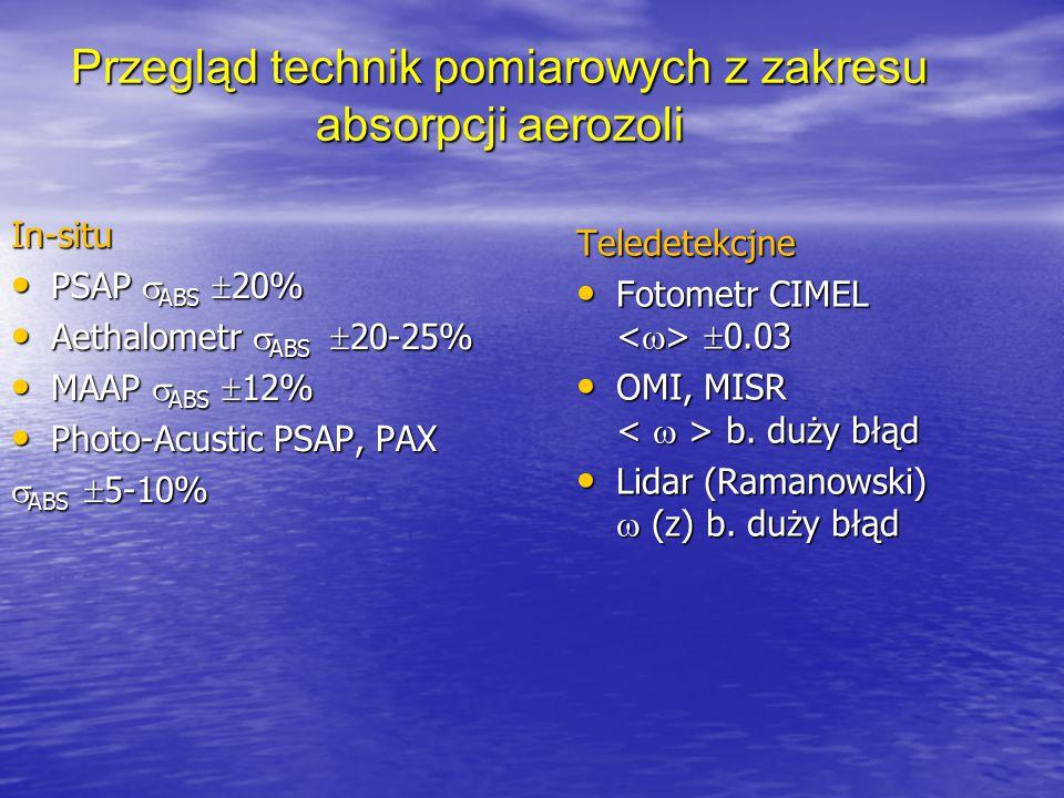 Przegląd technik pomiarowych z zakresu absorpcji aerozoli