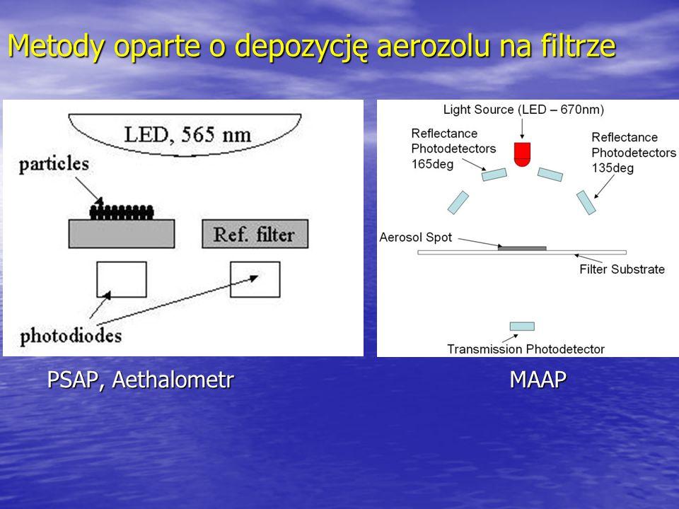 Metody oparte o depozycję aerozolu na filtrze