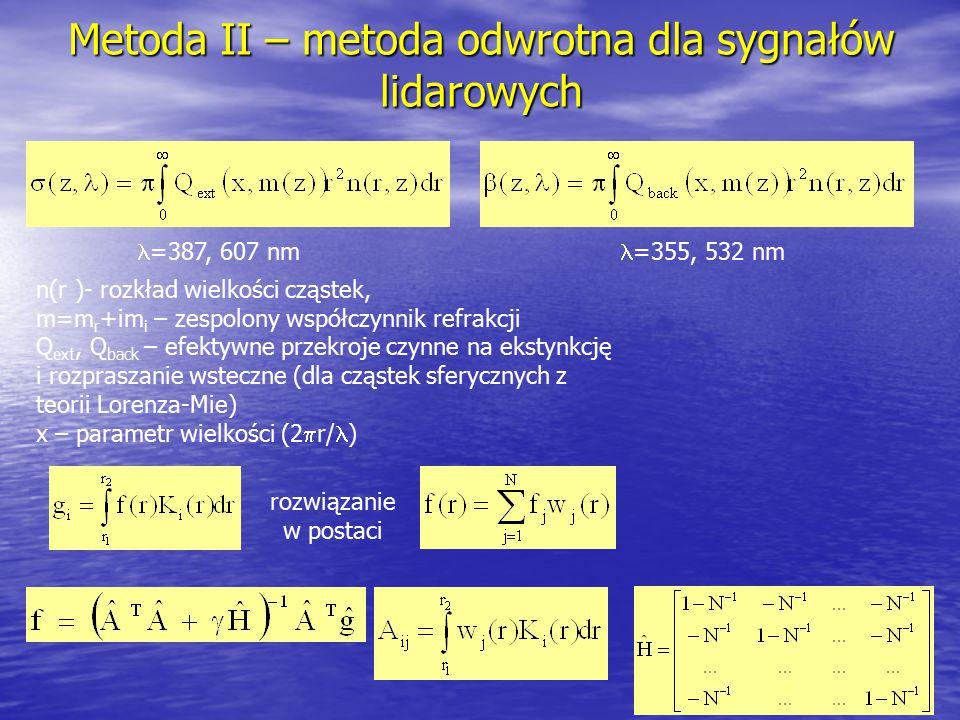 Metoda II – metoda odwrotna dla sygnałów lidarowych