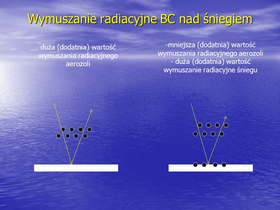 Wymuszanie radiacyjne BC nad śniegiem