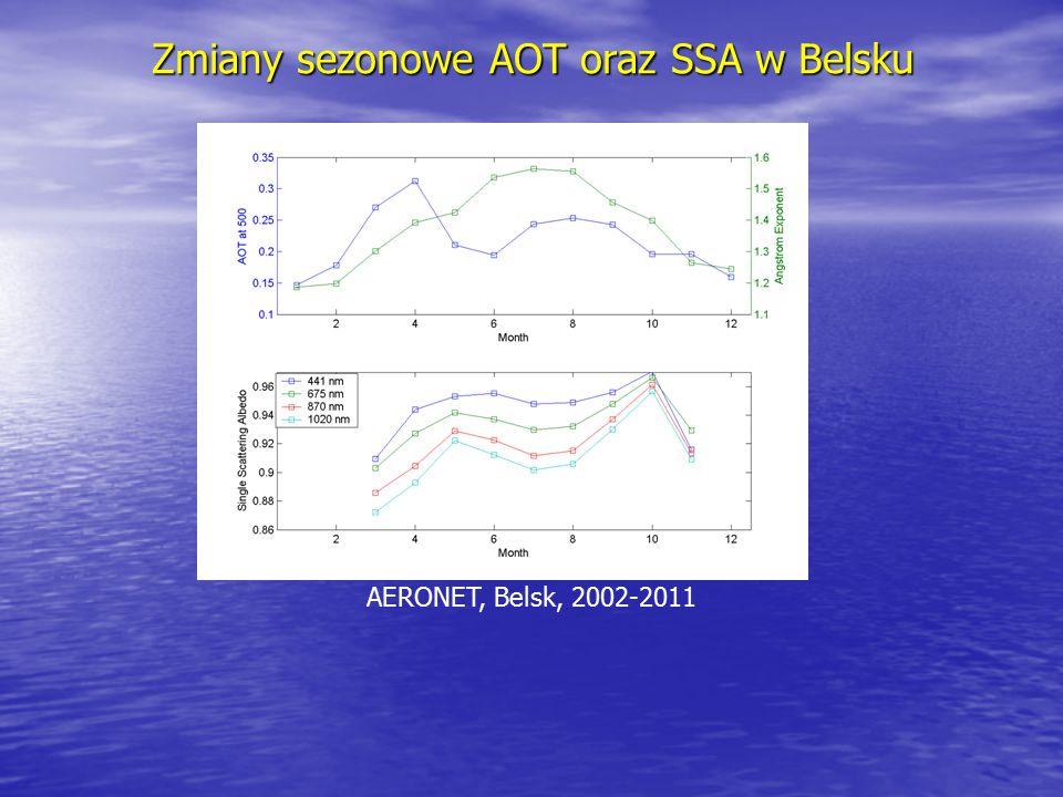 Zmiany sezonowe AOT oraz SSA w Belsku