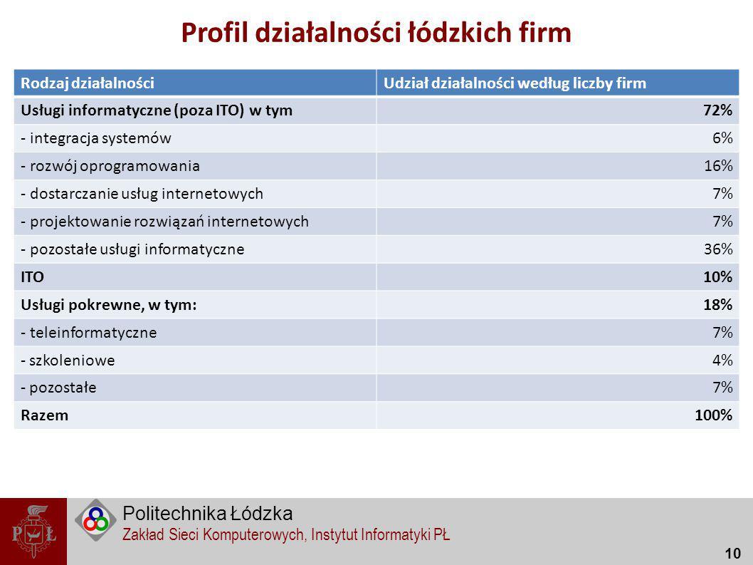 Profil działalności łódzkich firm