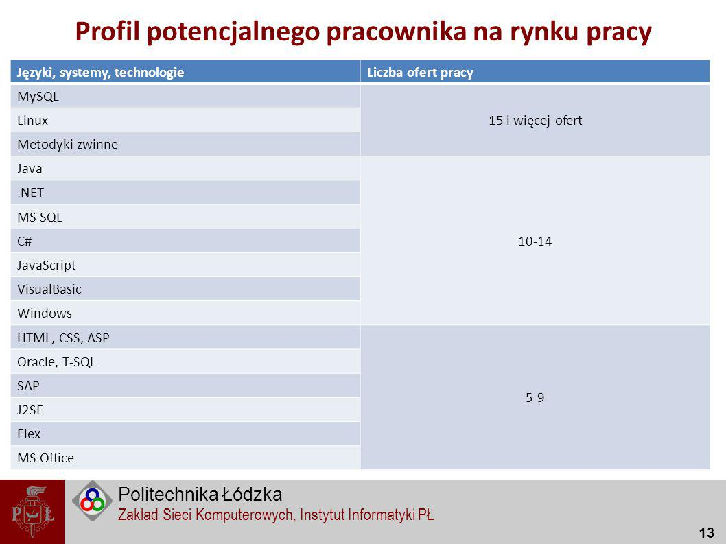Profil potencjalnego pracownika na rynku pracy