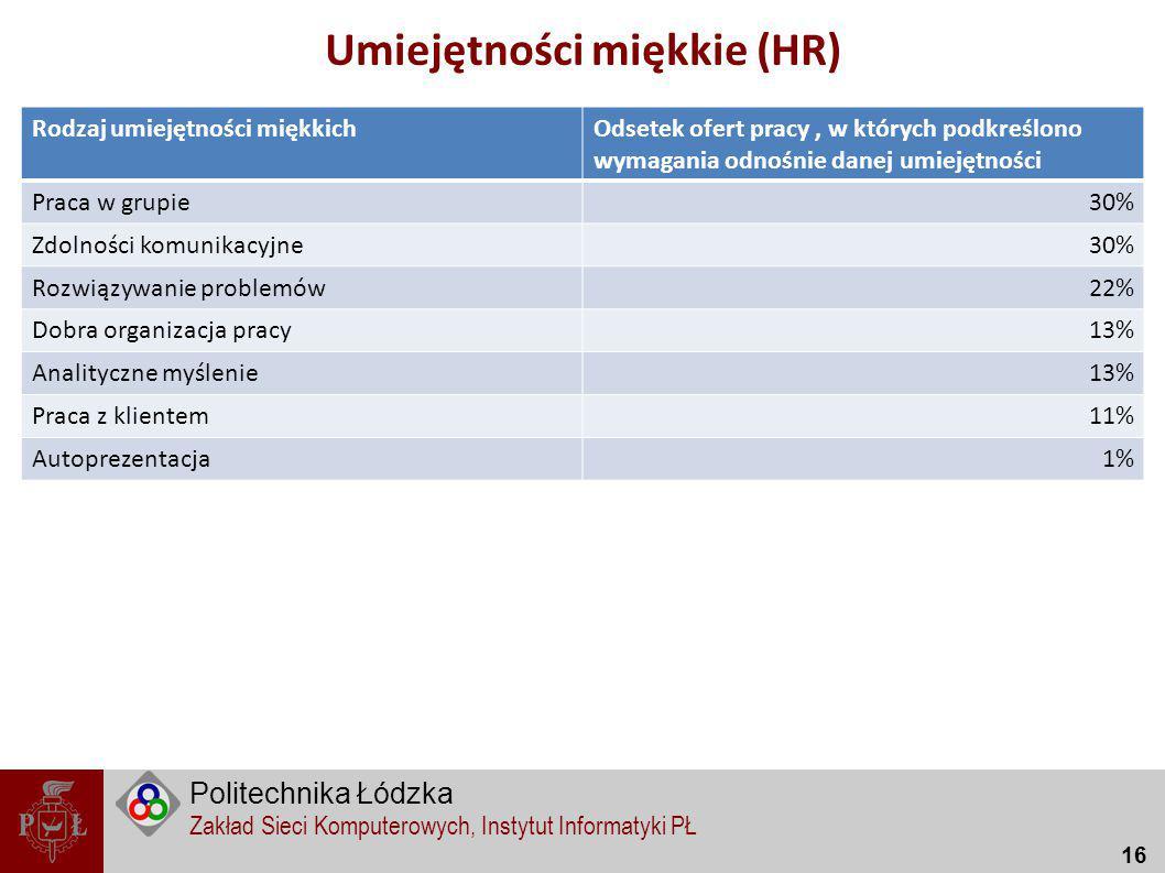 Umiejętności miękkie (HR)