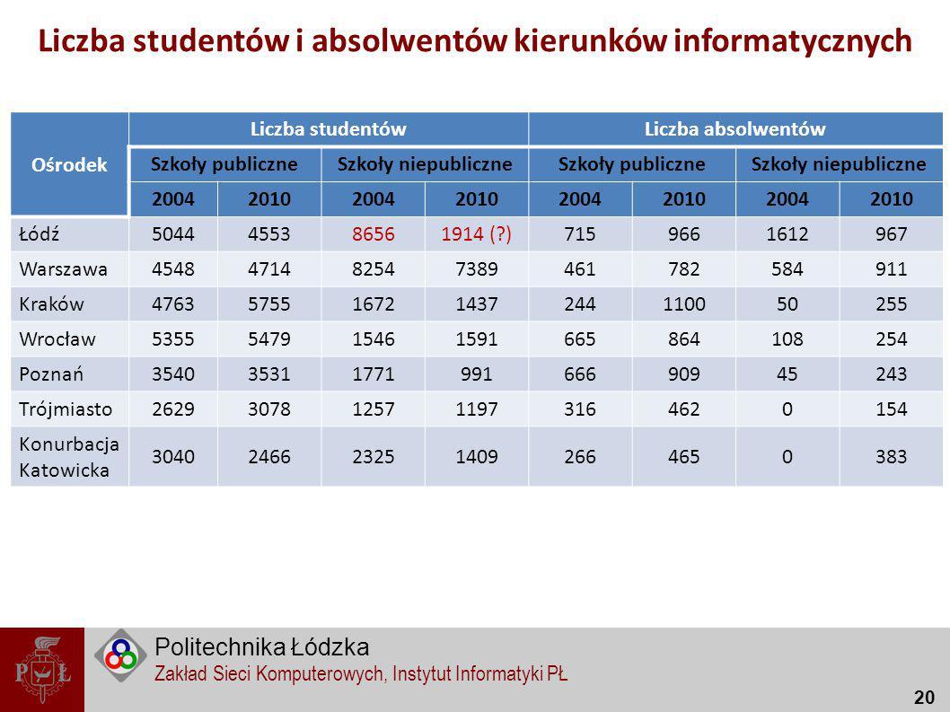 Liczba studentów i absolwentów kierunków informatycznych