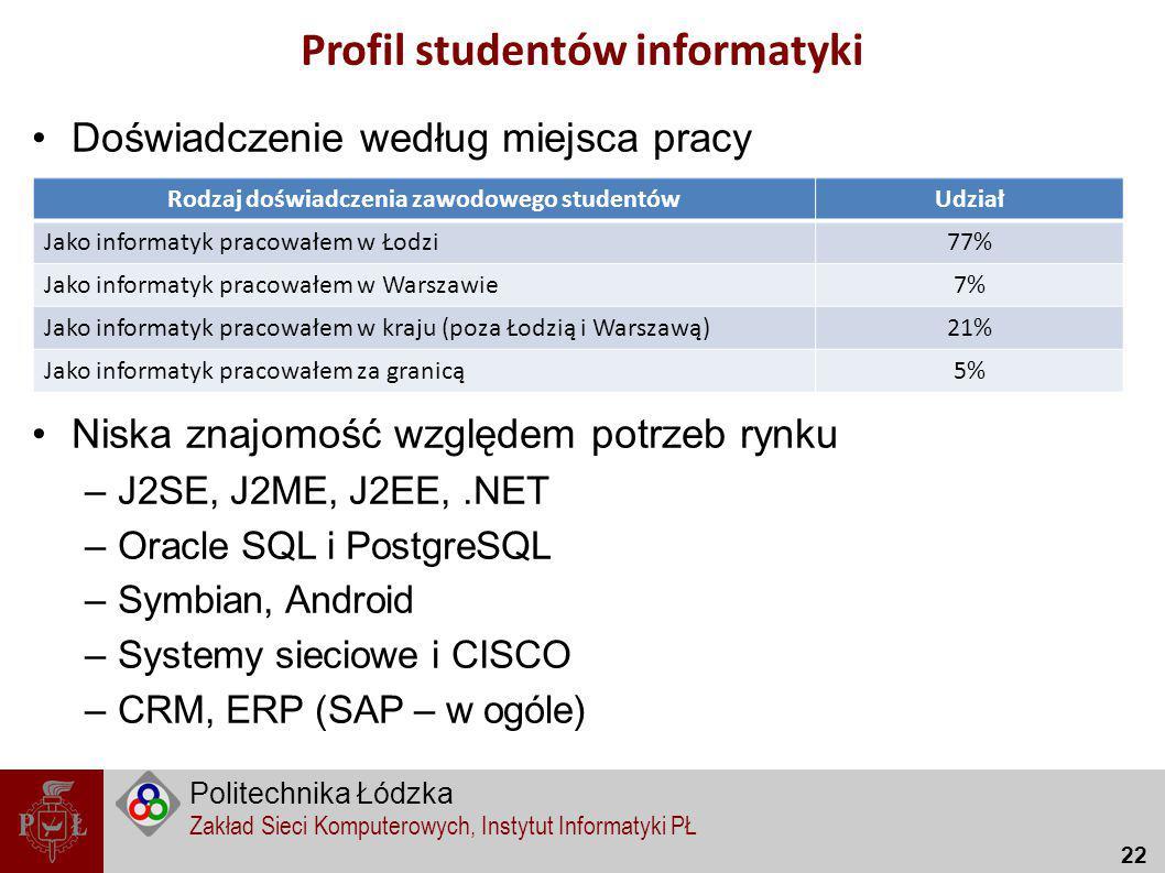 Profil studentów informatyki