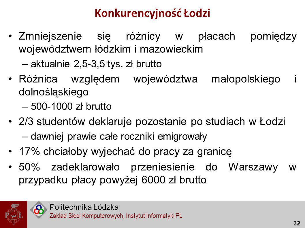 Konkurencyjność Łodzi