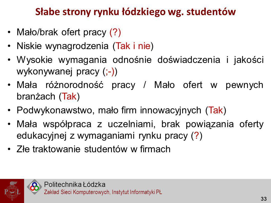 Słabe strony rynku łódzkiego wg. studentów