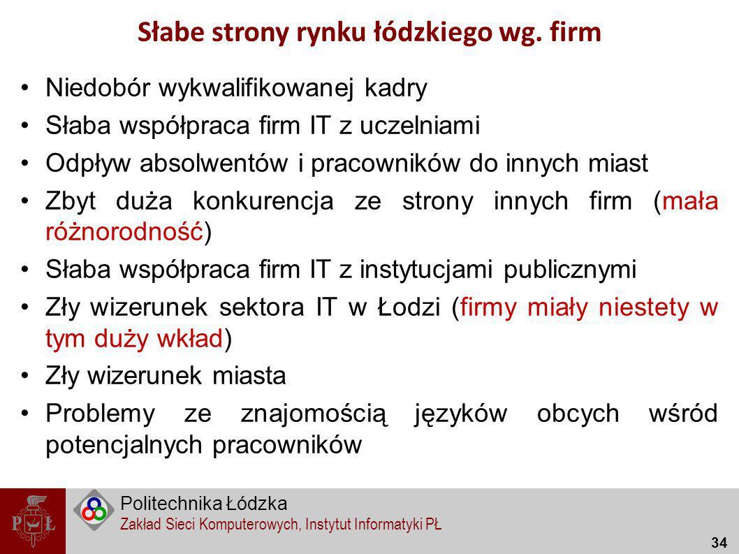 Słabe strony rynku łódzkiego wg. firm