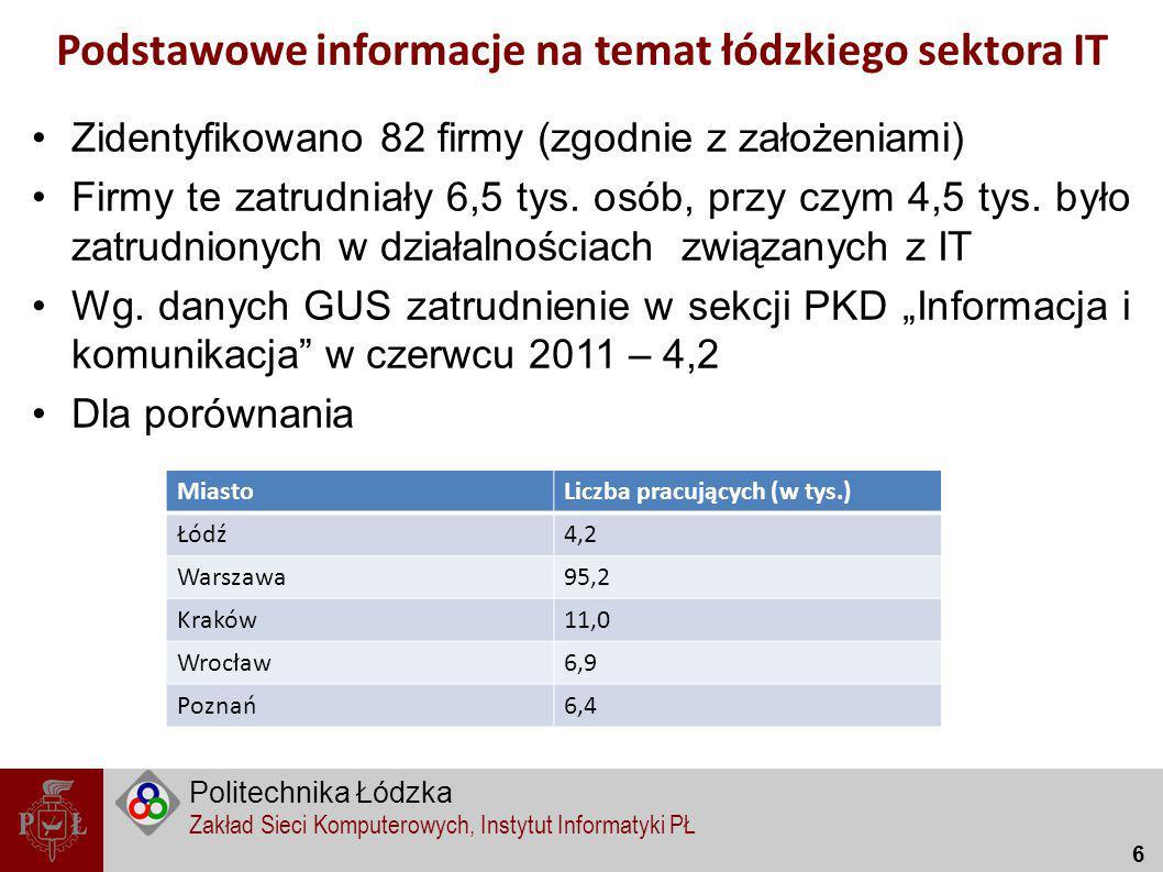 Podstawowe informacje na temat łódzkiego sektora IT