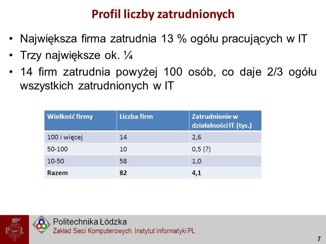 Profil liczby zatrudnionych