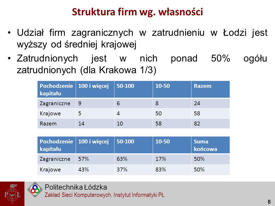 Struktura firm wg. własności