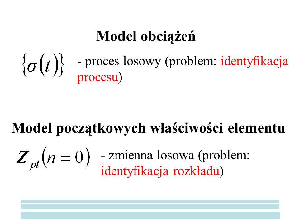 Model początkowych właściwości elementu