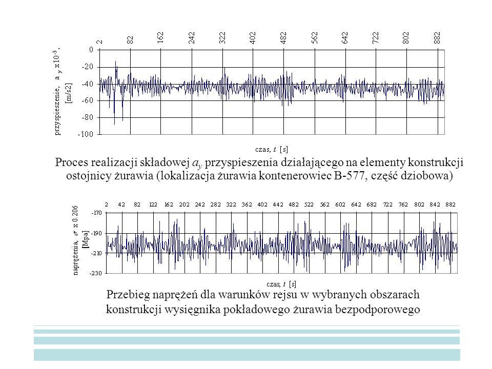 Proces realizacji składowej ay przyspieszenia działającego na elementy konstrukcji ostojnicy żurawia (lokalizacja żurawia kontenerowiec B-577, część dziobowa)