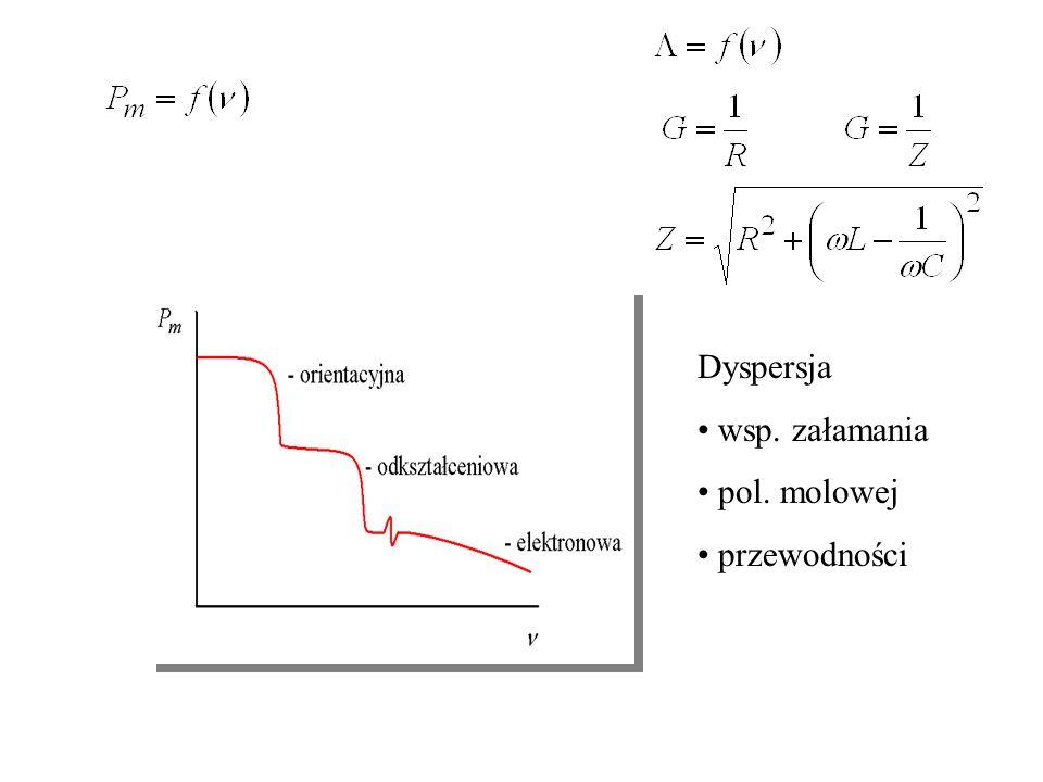 Dyspersja wsp. załamania pol. molowej przewodności