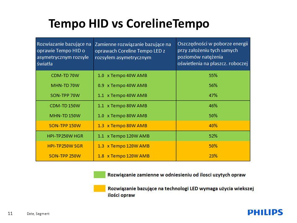Tempo HID vs CorelineTempo