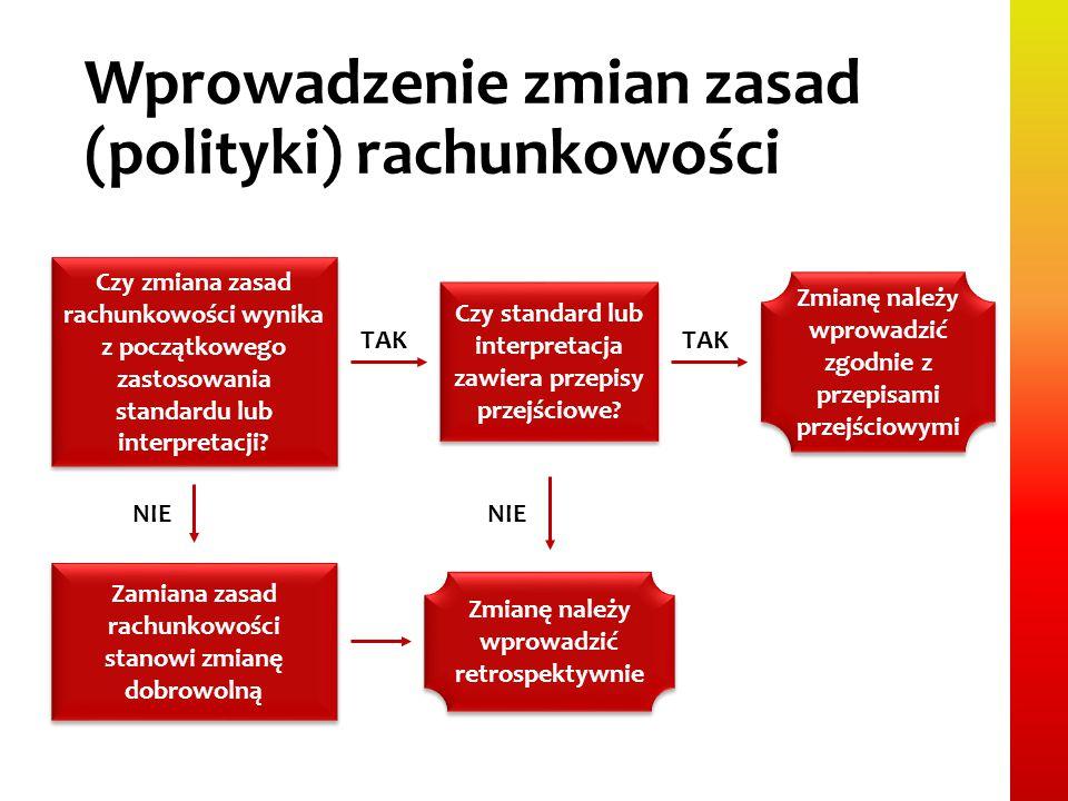 Wprowadzenie zmian zasad (polityki) rachunkowości