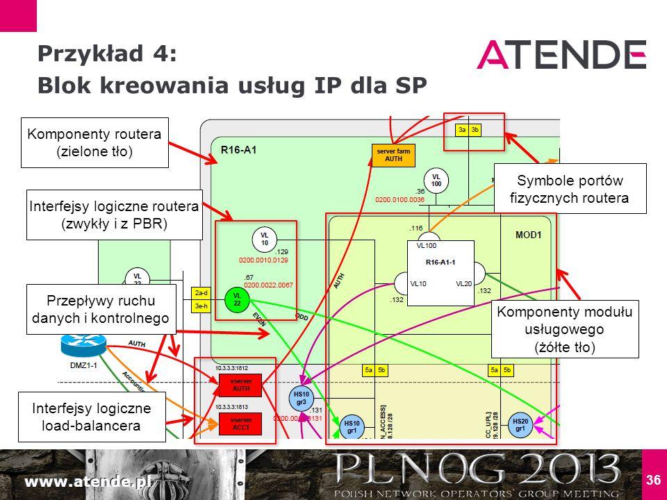 Przykład 4: Blok kreowania usług IP dla SP