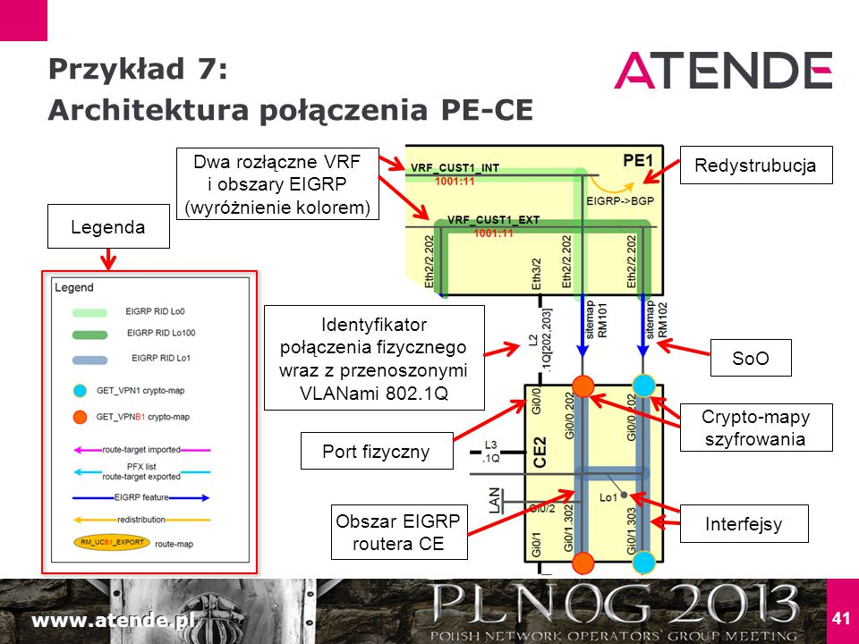 Przykład 7: Architektura połączenia PE-CE