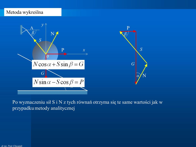 Metoda wykreślna S. G. A. β. P. x. y. N. α. α. G. P. N. S. β.