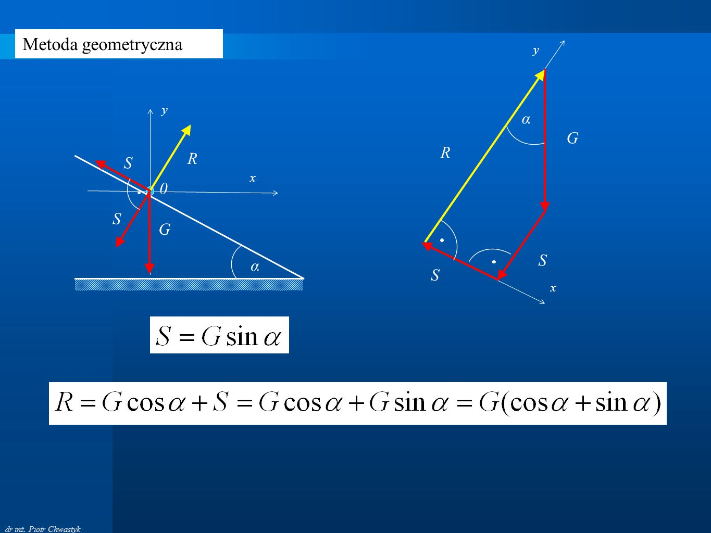 Metoda geometryczna α S G R y x α S G x y R