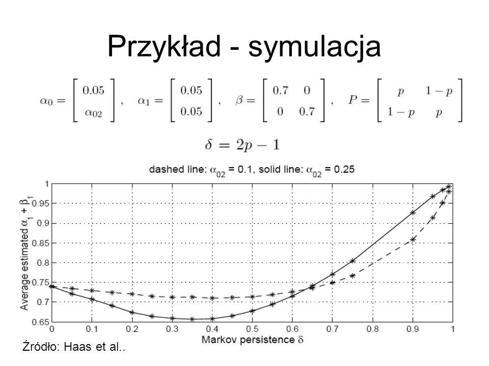 Przykład - symulacja Źródło: Haas et al..