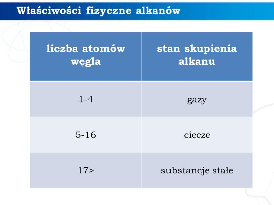 Właściwości fizyczne alkanów
