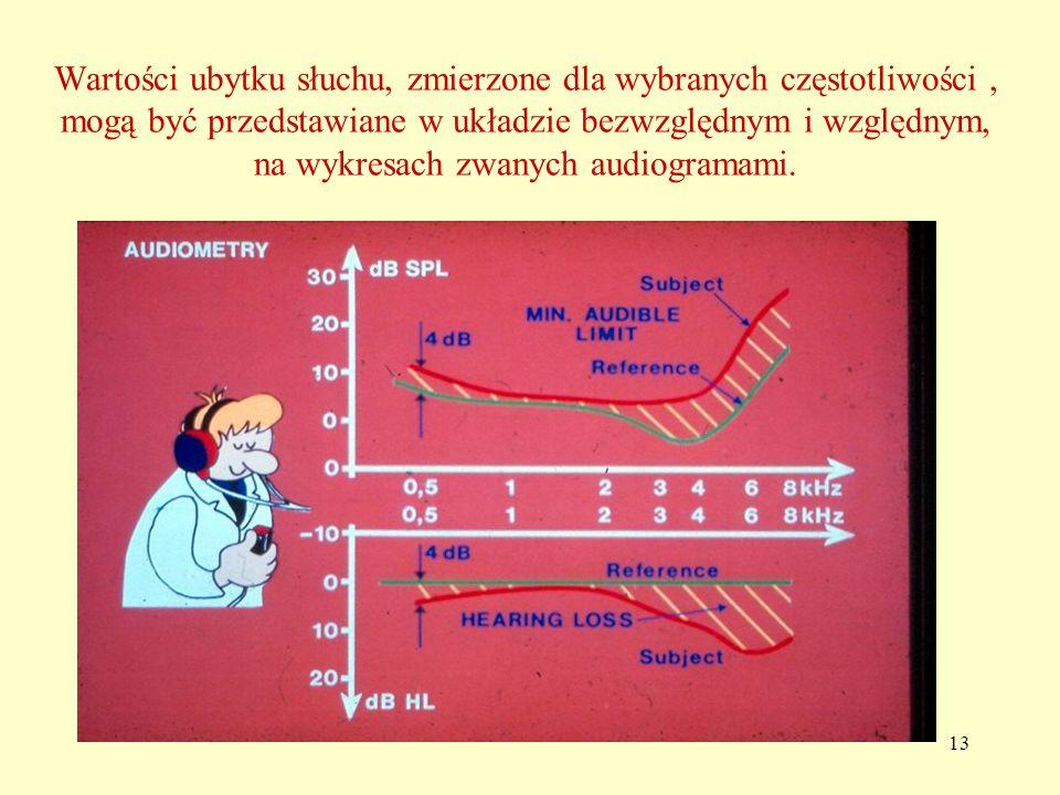 Wartości ubytku słuchu, zmierzone dla wybranych częstotliwości , mogą być przedstawiane w układzie bezwzględnym i względnym, na wykresach zwanych audiogramami.