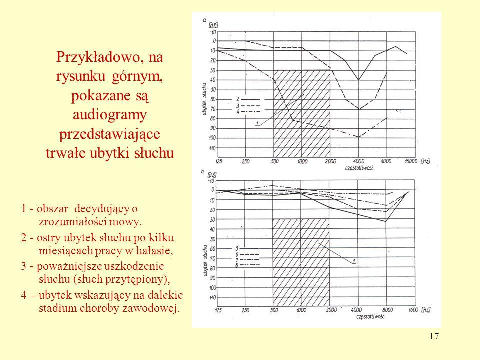 Przykładowo, na rysunku górnym, pokazane są audiogramy przedstawiające trwałe ubytki słuchu