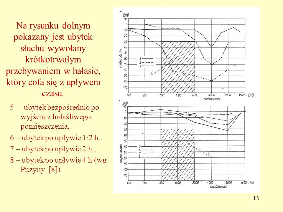 Na rysunku dolnym pokazany jest ubytek słuchu wywołany krótkotrwałym przebywaniem w hałasie, który cofa się z upływem czasu.