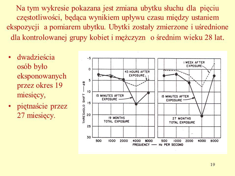 Na tym wykresie pokazana jest zmiana ubytku słuchu dla pięciu częstotliwości, będąca wynikiem upływu czasu między ustaniem ekspozycji a pomiarem ubytku. Ubytki zostały zmierzone i uśrednione dla kontrolowanej grupy kobiet i mężczyzn o średnim wieku 28 lat.