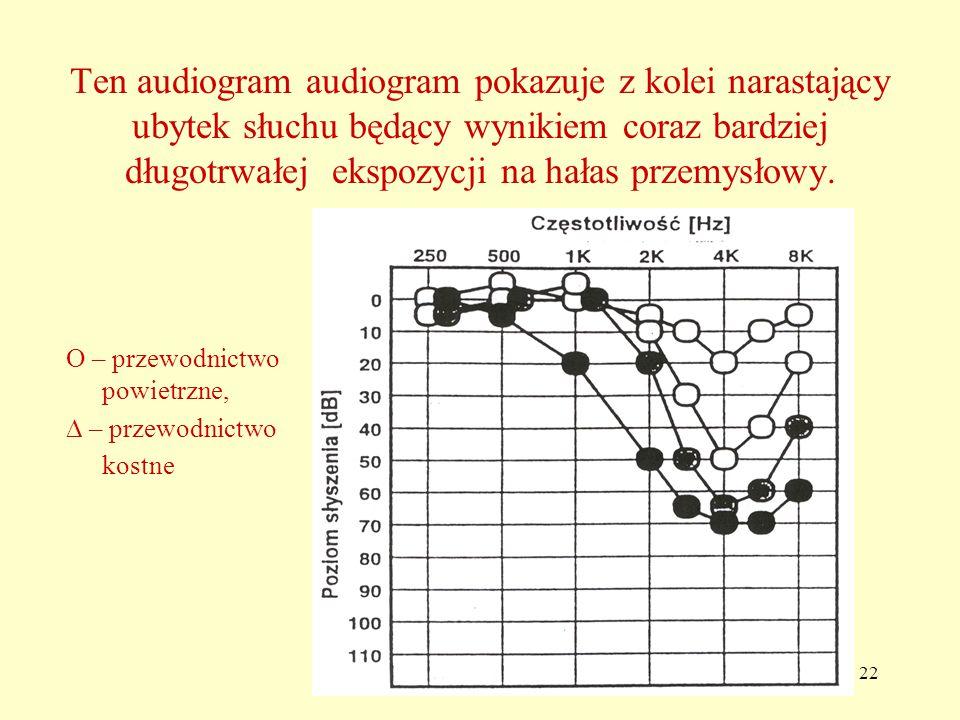 Ten audiogram audiogram pokazuje z kolei narastający ubytek słuchu będący wynikiem coraz bardziej długotrwałej ekspozycji na hałas przemysłowy.
