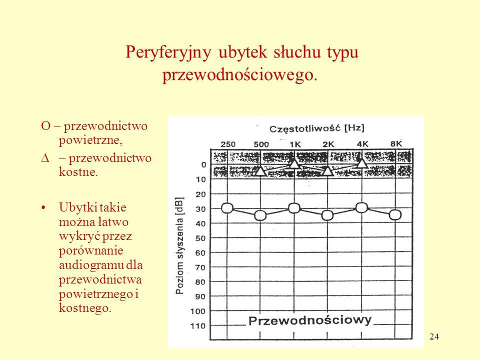 Peryferyjny ubytek słuchu typu przewodnościowego.