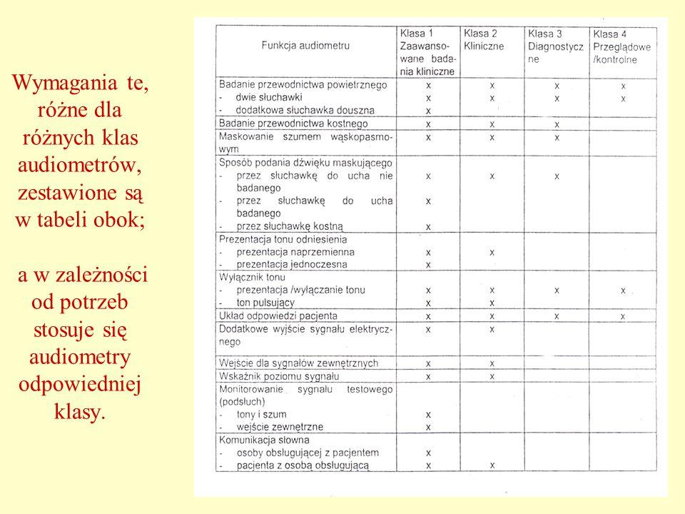 Wymagania te, różne dla różnych klas audiometrów, zestawione są w tabeli obok; a w zależności od potrzeb stosuje się audiometry odpowiedniej klasy.