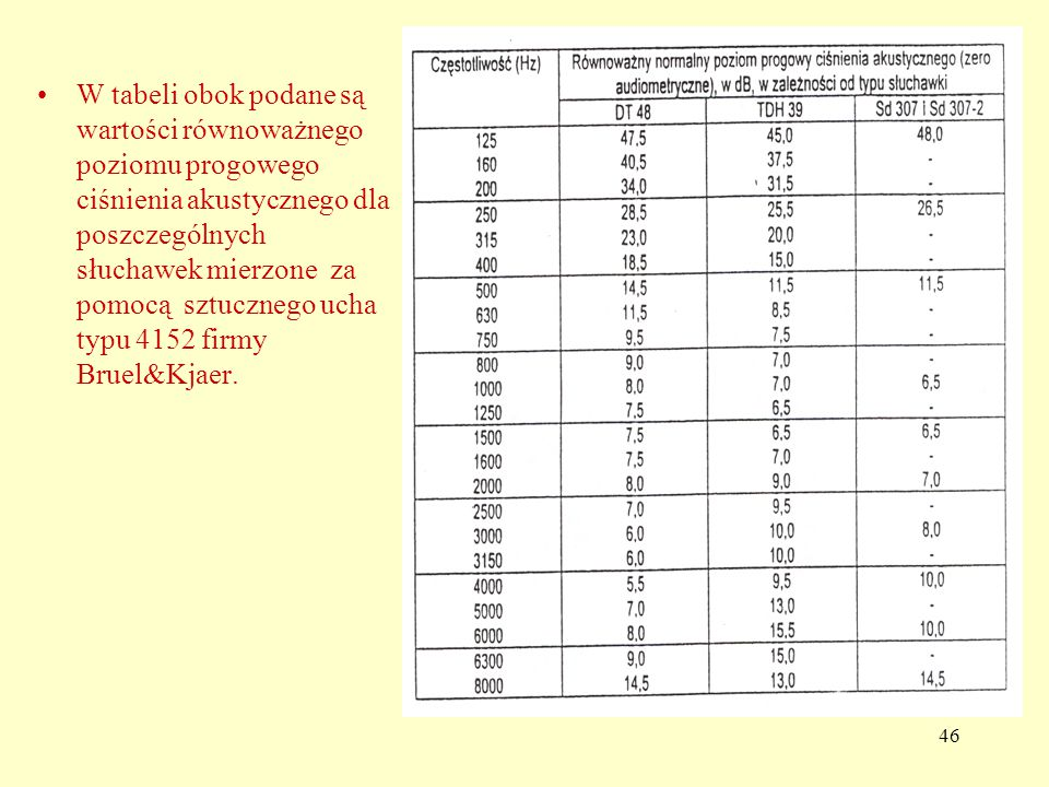 W tabeli obok podane są wartości równoważnego poziomu progowego ciśnienia akustycznego dla poszczególnych słuchawek mierzone za pomocą sztucznego ucha typu 4152 firmy Bruel&Kjaer.