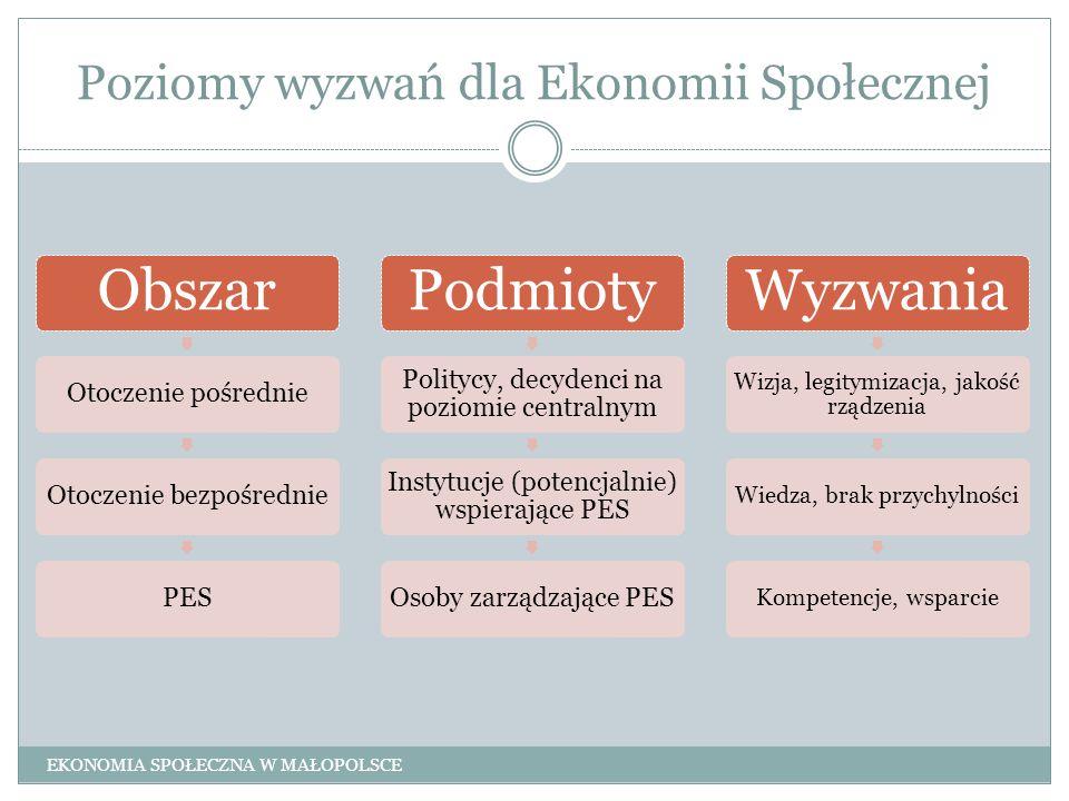 Poziomy wyzwań dla Ekonomii Społecznej