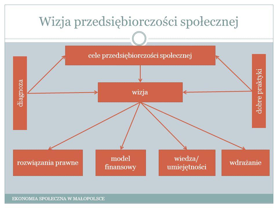 Wizja przedsiębiorczości społecznej