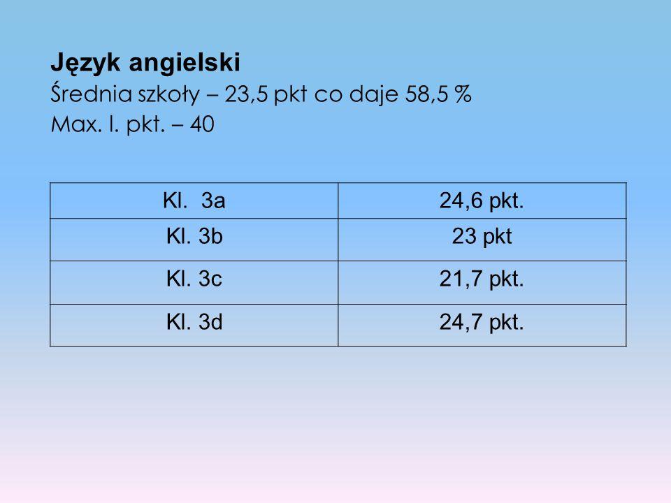 Język angielski Średnia szkoły – 23,5 pkt co daje 58,5 %