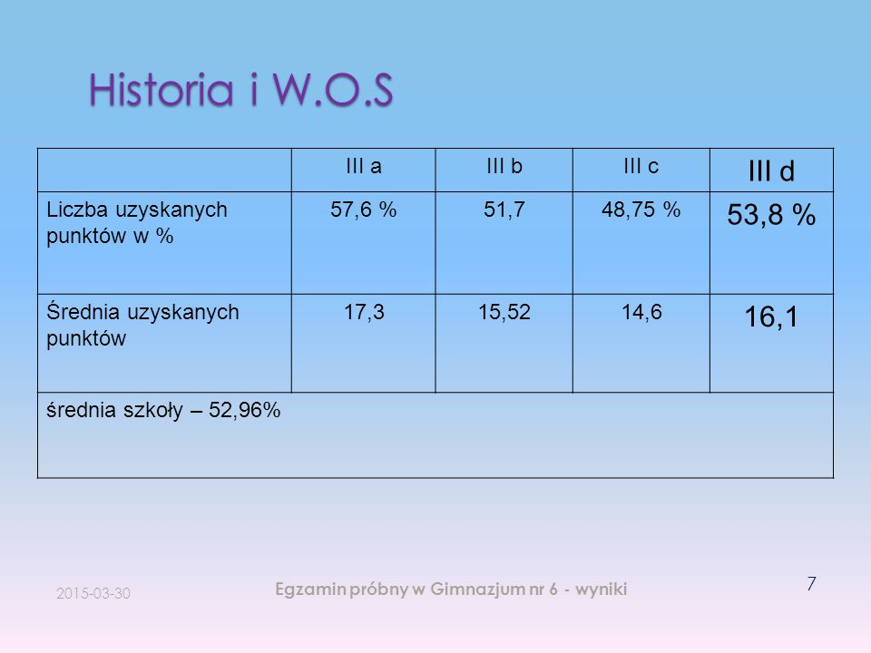 Historia i W.O.S III d 53,8 % 16,1 III a III b III c