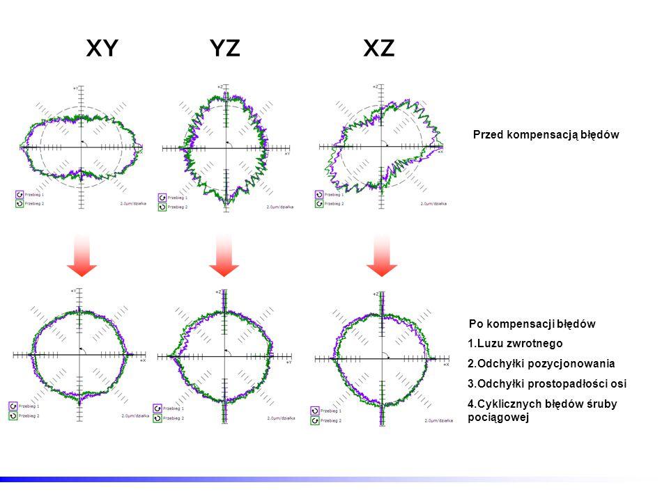 XY YZ XZ Przed kompensacją błędów Po kompensacji błędów Luzu zwrotnego