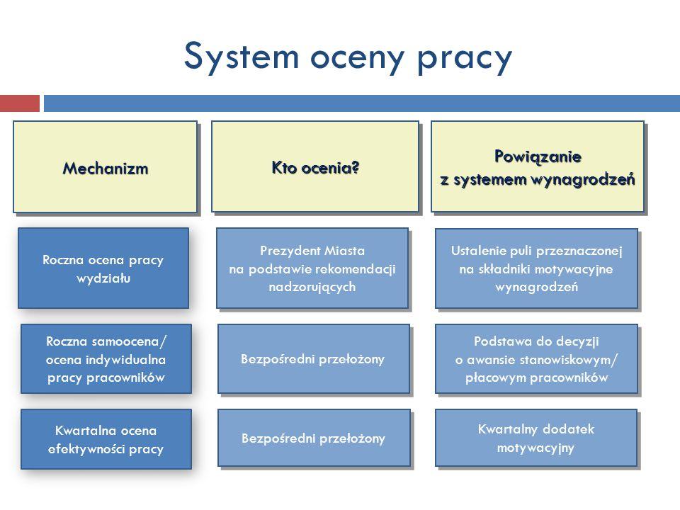 System oceny pracy Powiązanie z systemem wynagrodzeń Mechanizm