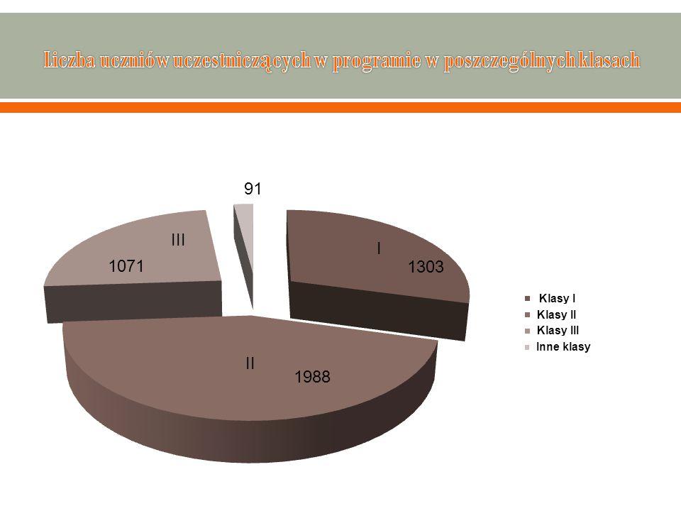 Liczba uczniów uczestniczących w programie w poszczególnych klasach
