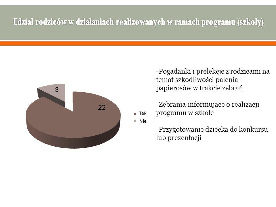 Udział rodziców w działaniach realizowanych w ramach programu (szkoły)
