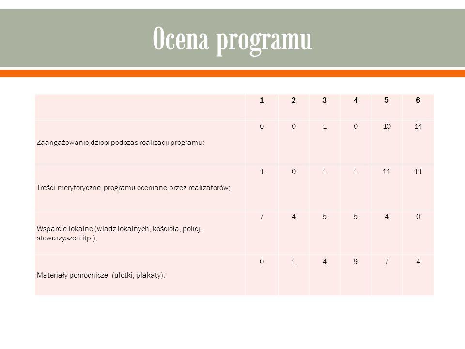 Ocena programu 1. 2. 3. 4. 5. 6. Zaangażowanie dzieci podczas realizacji programu; 10. 14.