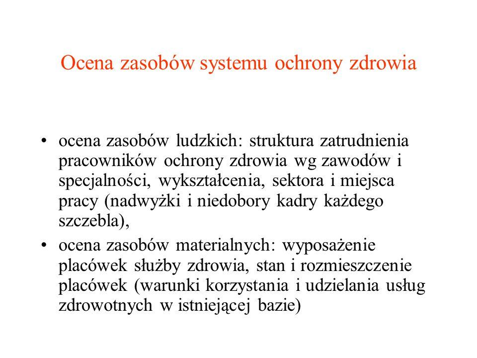 Ocena zasobów systemu ochrony zdrowia