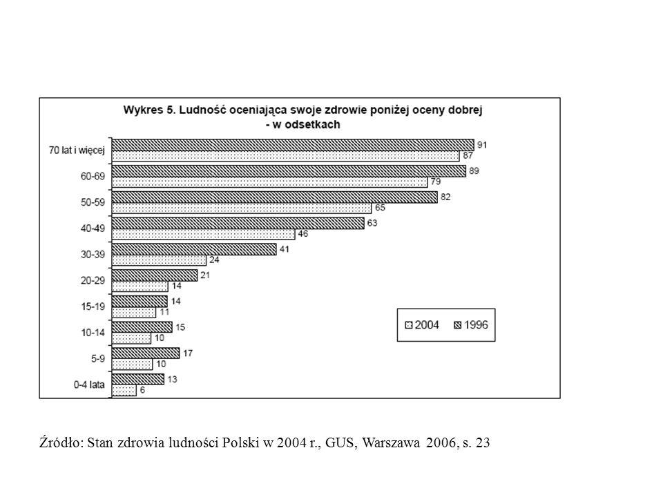 Źródło: Stan zdrowia ludności Polski w 2004 r. , GUS, Warszawa 2006, s